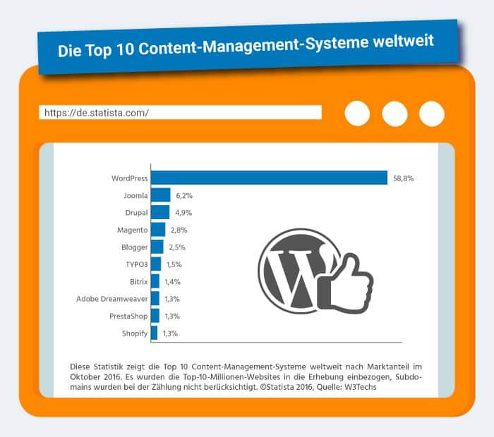WordPress Hosting Top CMS